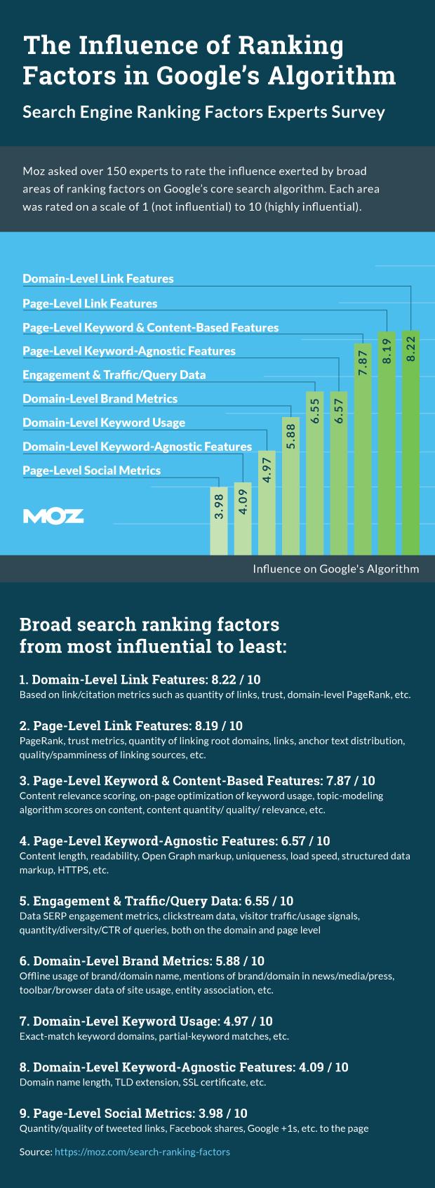 Ranking Factors Infografica Moz